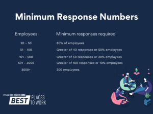 calculate your minimum response number